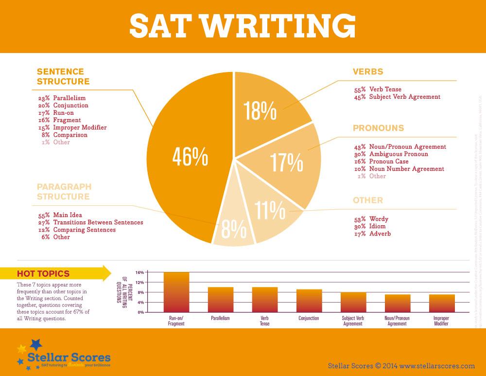 sat-writing | Tumblr