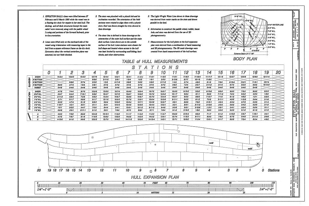 table of hull measurements