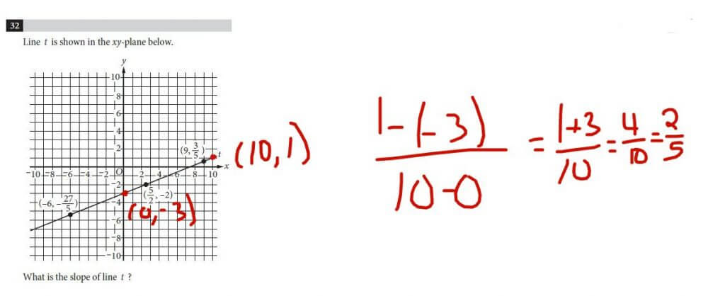 using easy points in the slope formula