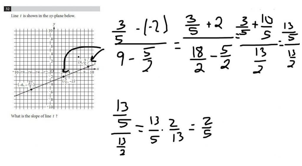using the slope formula